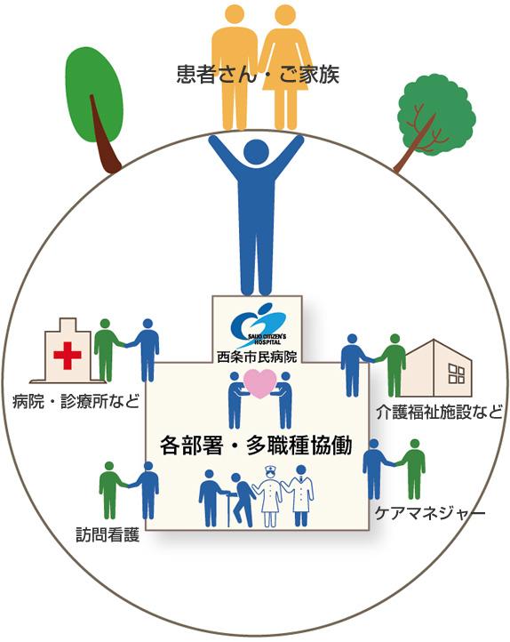 連携の取れた安心安全の医療体制